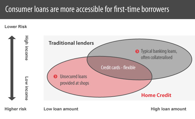 Consumer loans are more accessible for first-time borrowers