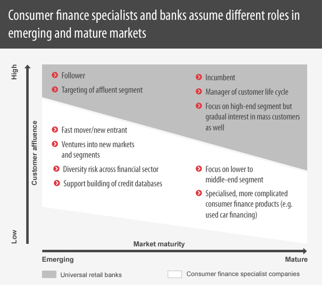 Consumer finance specialists and banks assume different roles in emerging and mature markets